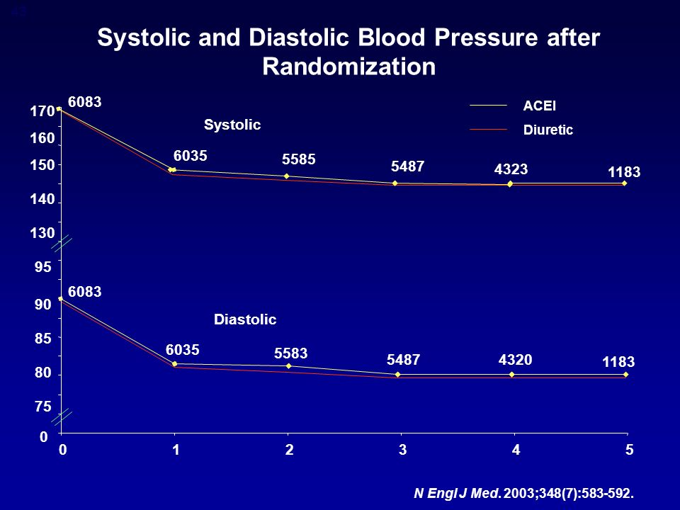 43 Systolic and Diastolic Blood Pressure after Randomization N Engl J Med.
