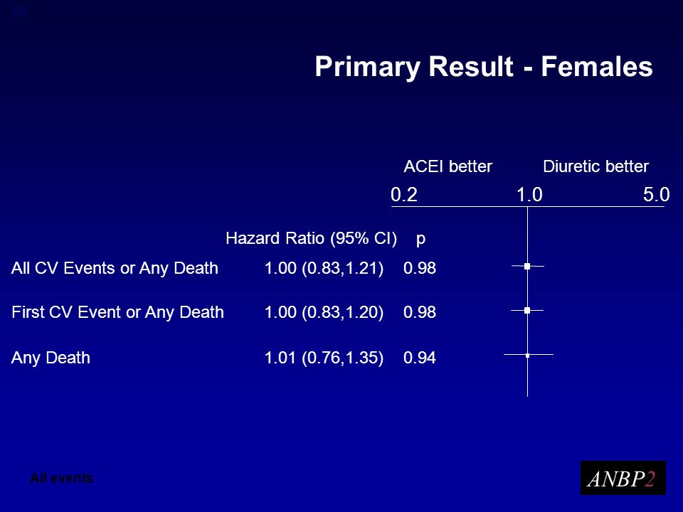 49 Primary Result - Females ANBP2 All events Hazard Ratio (95% CI) p ACEI betterDiuretic better All CV Events or Any Death1.00 (0.83,1.21) 0.98 First CV Event or Any Death1.00 (0.83,1.20) 0.98 Any Death1.01 (0.76,1.35) 0.94