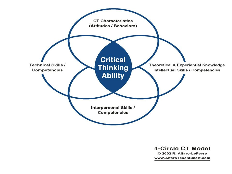 alfaro-lefevre 4-circle critical thinking model