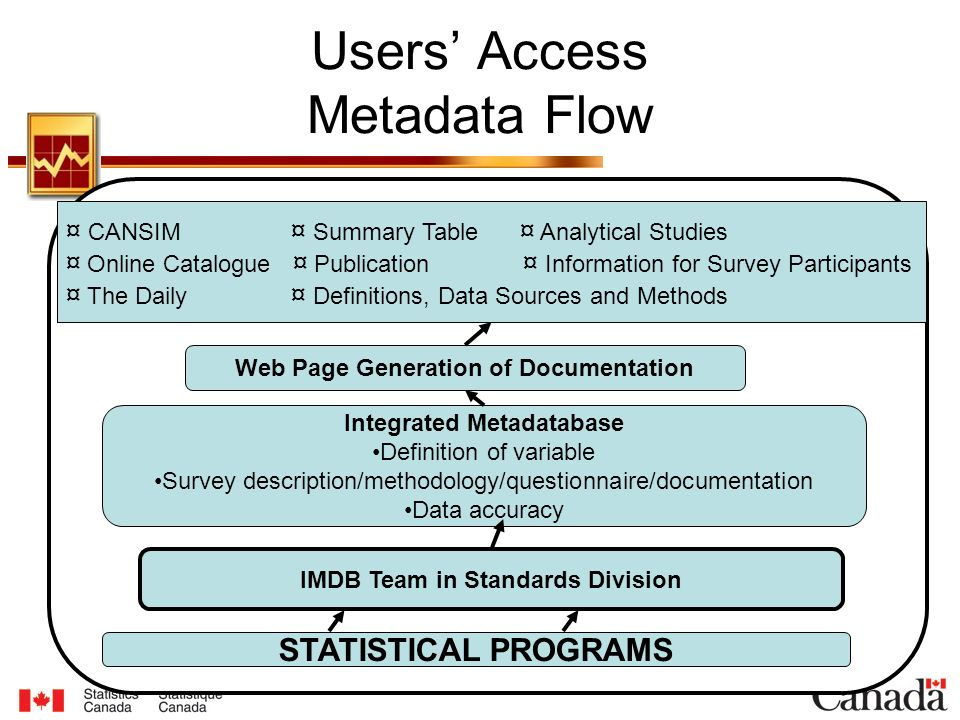 Users' Access Metadata Flow STATISTICAL PROGRAMS IMDB Team in Standards Division Integrated Metadatabase Definition of variable Survey description/methodology/questionnaire/documentation Data accuracy Web Page Generation of Documentation ¤ CANSIM ¤ Summary Table ¤ Analytical Studies ¤ Online Catalogue ¤ Publication ¤ Information for Survey Participants ¤ The Daily ¤ Definitions, Data Sources and Methods