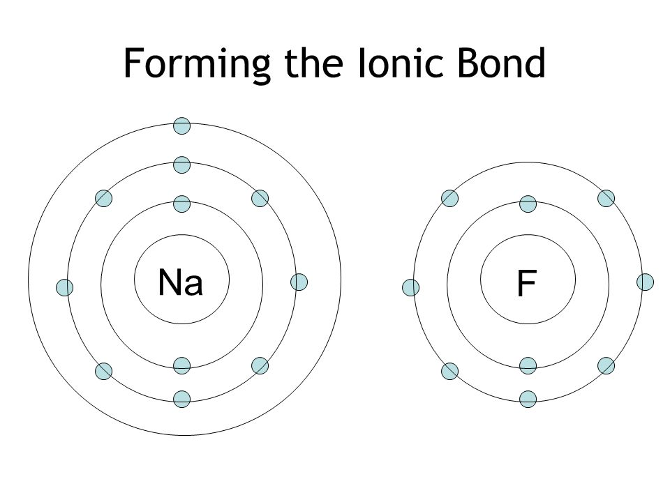 IONIC BONDING. Sodium Atom 11 P 12 N Atomic Number (Z) = 11 Atomic Mass (M)  = 23 Protons = 11 Electrons = 11 Neutrons = 12 Na ppt downloadSlidePlayer