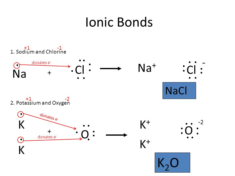 Ionic Bonds Na Cl 1. Sodium and Chlorine ● ●● ● ● ● ● ● donates e - Na + ● Cl ● ● ● ● ● ● ● 2.