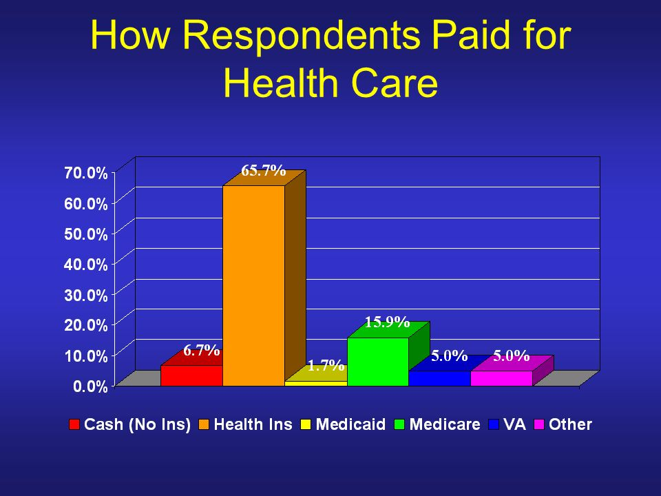 How Respondents Paid for Health Care