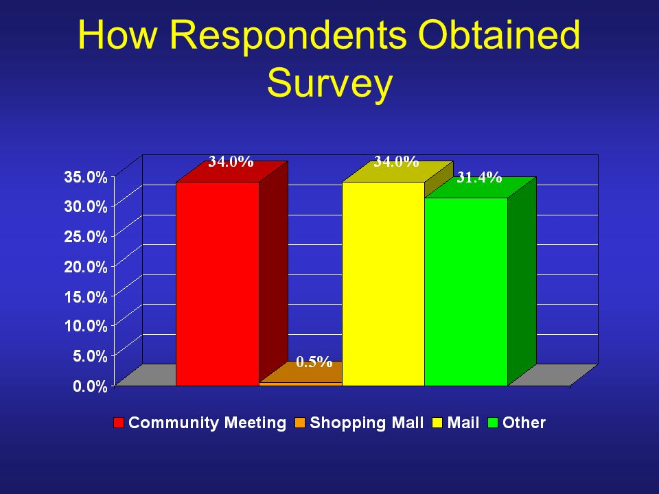 How Respondents Obtained Survey