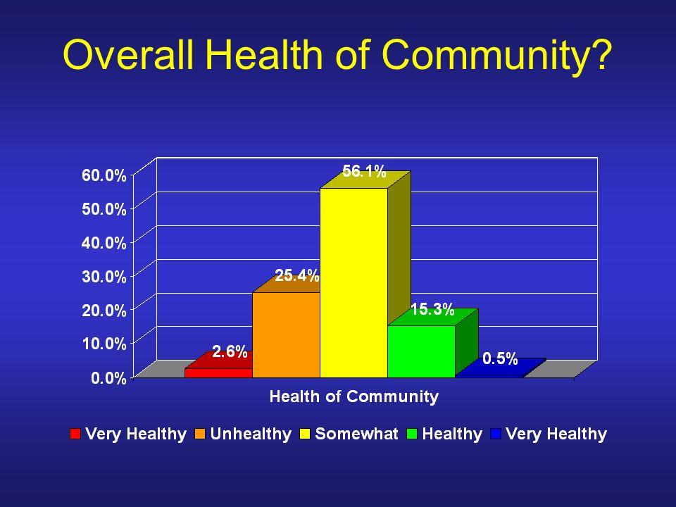 Overall Health of Community