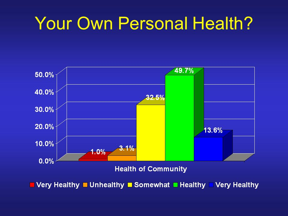 Your Own Personal Health
