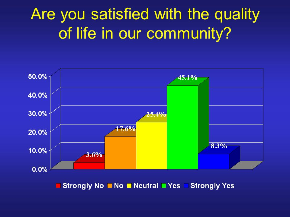 Are you satisfied with the quality of life in our community