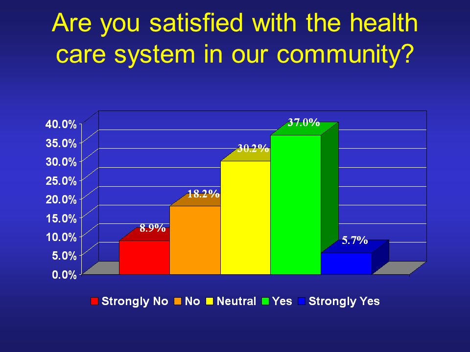 Are you satisfied with the health care system in our community