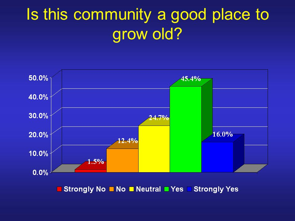 Is this community a good place to grow old
