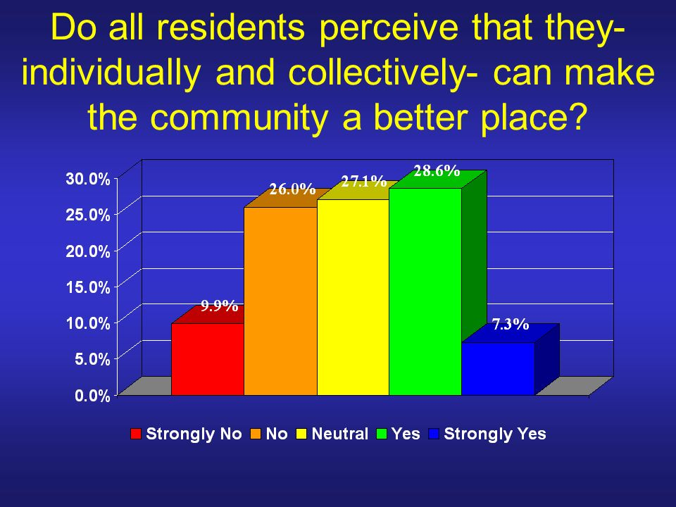 Do all residents perceive that they- individually and collectively- can make the community a better place