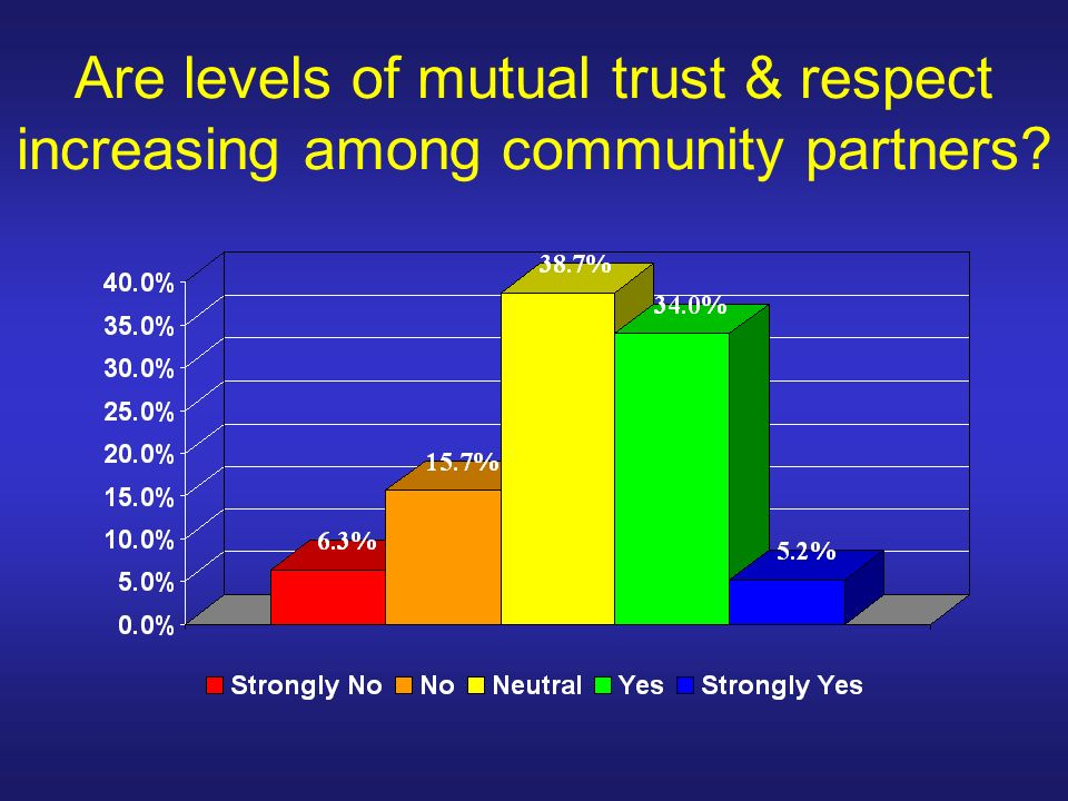 Are levels of mutual trust & respect increasing among community partners