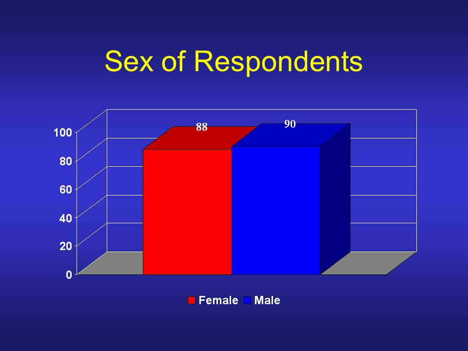Sex of Respondents