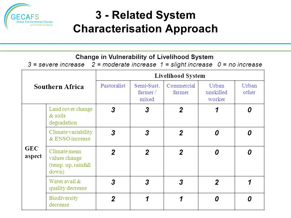 3 - Related System Characterisation Approach Southern Africa Livelihood System PastoralistSemi-Sust.