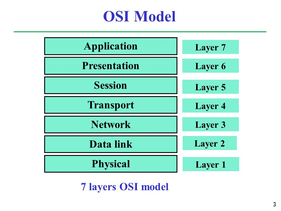 network protocol layers