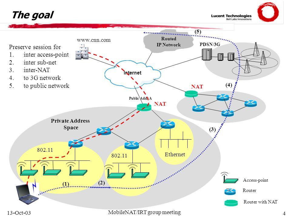 MobileNAT (Mobility across Heterogeneous Address Spaces