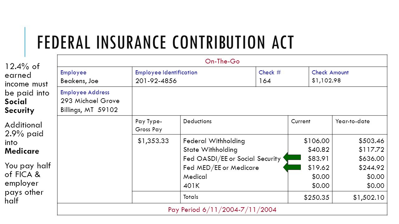 FEDERAL INSURANCE CONTRIBUTION ACT 12.4% of earned income must be paid into Social Security Additional 2.9% paid into Medicare You pay half of FICA & employer pays other half On-The-Go Employee Beakens, Joe Employee Identification Check # 164 Check Amount $1, Employee Address 293 Michael Grove Billings, MT Pay Type- Gross Pay DeductionsCurrentYear-to-date $1,353.33Federal Withholding State Withholding Fed OASDI/EE or Social Security Fed MED/EE or Medicare Medical 401K $ $40.82 $83.91 $19.62$0.00 $ $ $ $ $0.00 $0.00 Totals $250.35$1, Pay Period 6/11/2004-7/11/2004