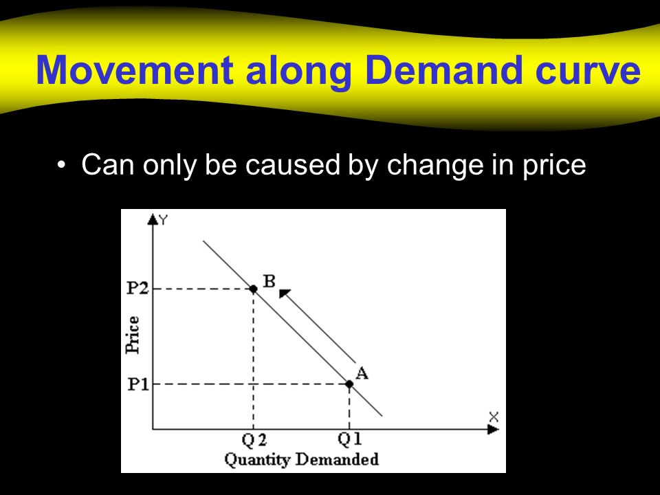 Movement along Demand curve Can only be caused by change in price