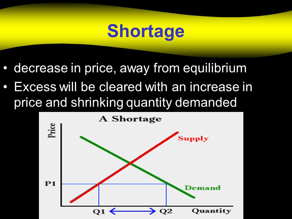 Shortage decrease in price, away from equilibrium Excess will be cleared with an increase in price and shrinking quantity demanded