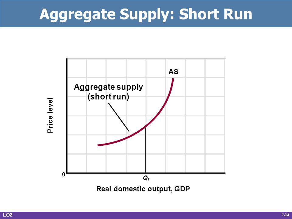 7-14 Aggregate Supply: Short Run Real domestic output, GDP Price level 0 QfQf AS Aggregate supply (short run) LO2