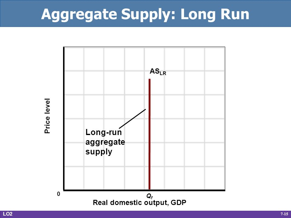 7-15 Aggregate Supply: Long Run Real domestic output, GDP Price level AS LR QfQf 0 Long-run aggregate supply LO2