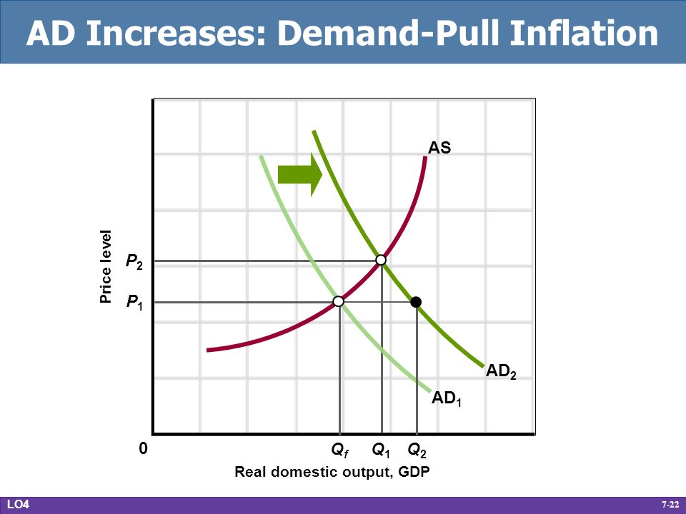 7-22 AD Increases: Demand-Pull Inflation Real domestic output, GDP Price level AD 1 AS P1P1 P2P2 Q2Q2 Q1Q1 QfQf AD 2 0 LO4