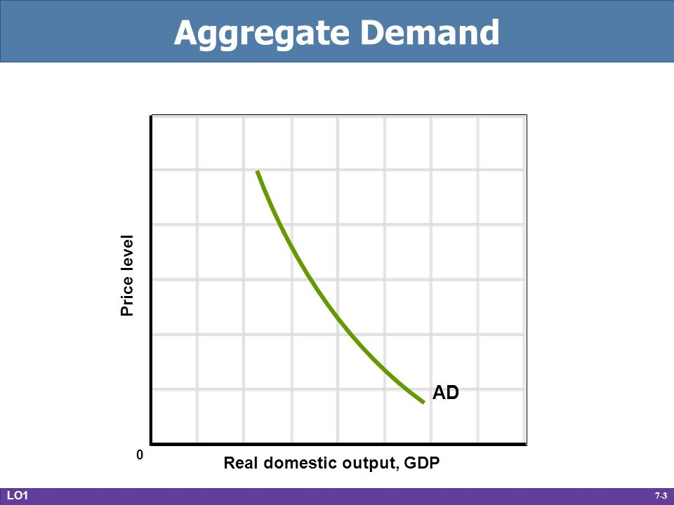 7-3 Aggregate Demand Real domestic output, GDP Price level AD LO1 0
