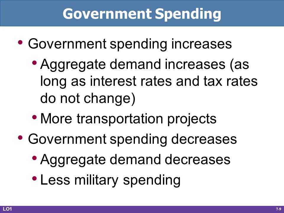 7-9 Government Spending Government spending increases Aggregate demand increases (as long as interest rates and tax rates do not change) More transportation projects Government spending decreases Aggregate demand decreases Less military spending LO1