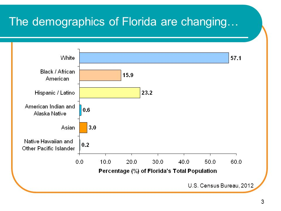 3 The demographics of Florida are changing… U.S. Census Bureau, 2012