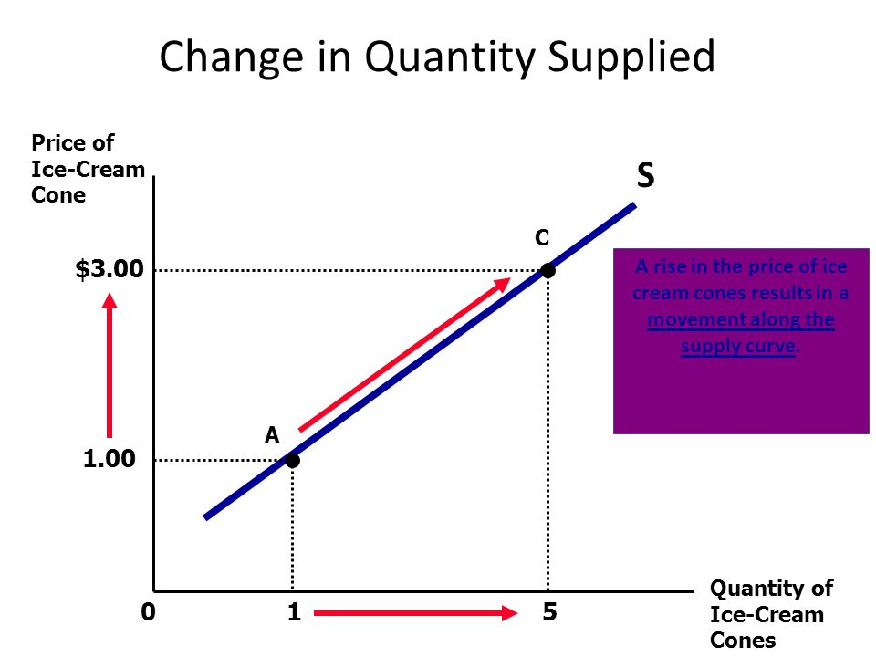 Change in Quantity Supplied 1 5 Price of Ice-Cream Cone Quantity of Ice-Cream Cones 0 S 1.00 A C $3.00 A rise in the price of ice cream cones results in a movement along the supply curve.