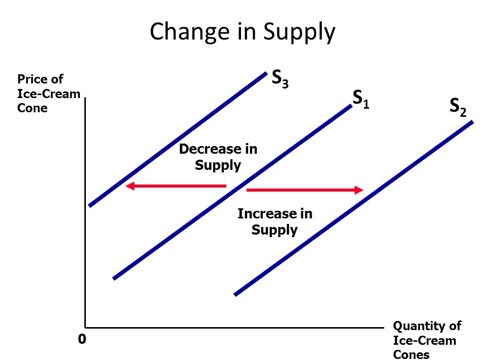 Change in Supply Price of Ice-Cream Cone Quantity of Ice-Cream Cones 0 S1S1 S2S2 S3S3 Increase in Supply Decrease in Supply