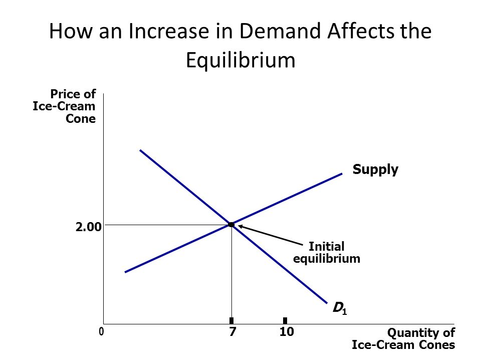 How an Increase in Demand Affects the Equilibrium Price of Ice-Cream Cone Quantity of Ice-Cream Cones Supply Initial equilibrium D1D1