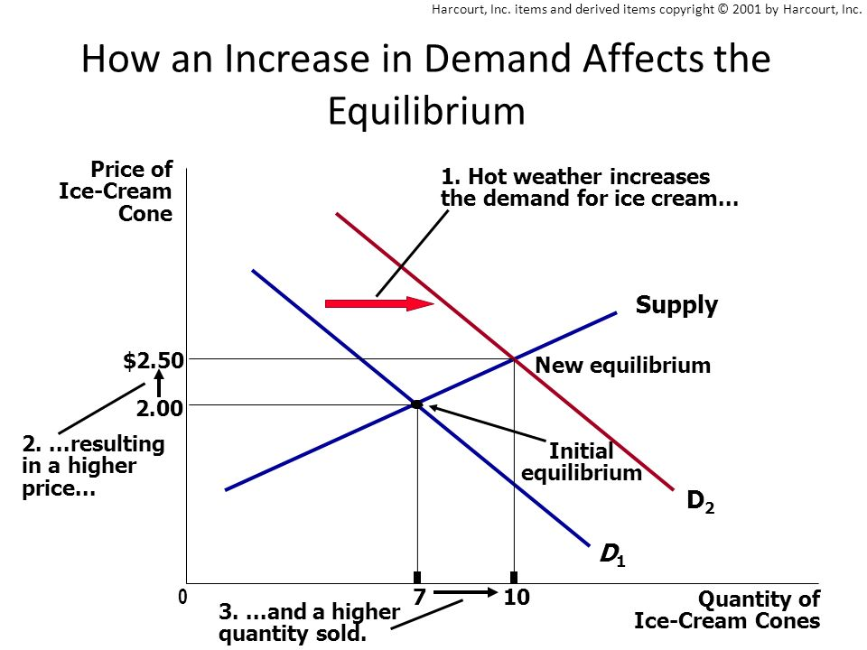 How an Increase in Demand Affects the Equilibrium Price of Ice-Cream Cone Quantity of Ice-Cream Cones Supply Initial equilibrium D1D1 1.
