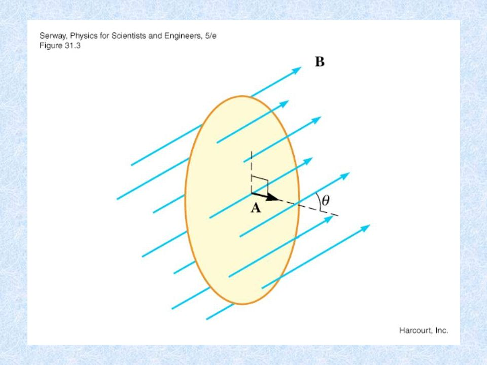 Faraday's Law of Induction H Suppose that we have a uniform magnetic field B directed into the page.