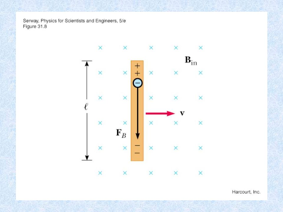 Faraday's Law of Induction H Another manifestation of Faraday's law is the so-called motional emf, which is the voltage (emf) induced in a wire moving through a magnetic field.