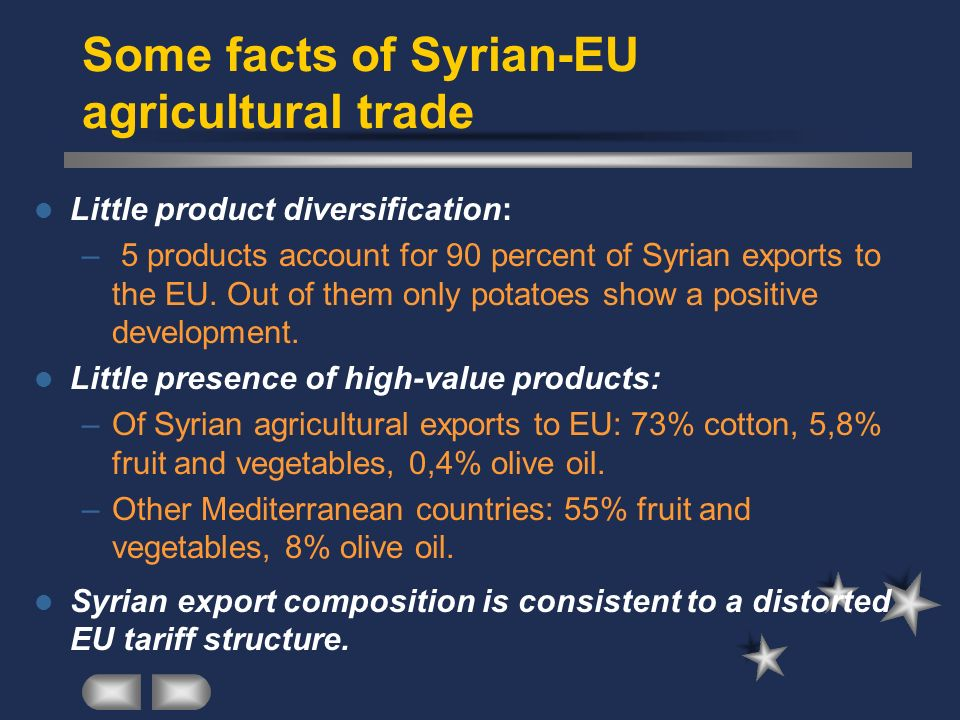 Some facts of Syrian-EU agricultural trade Little product diversification: – 5 products account for 90 percent of Syrian exports to the EU.