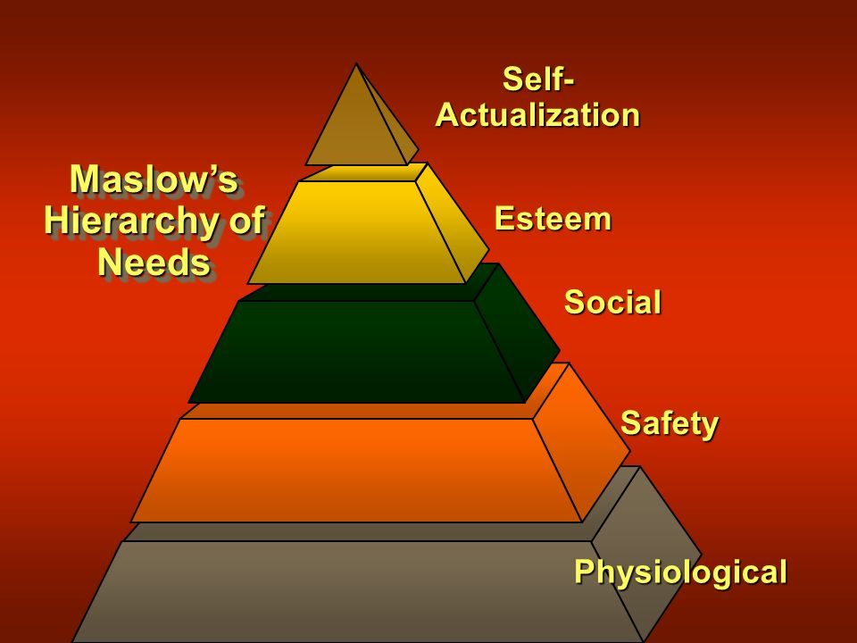 Maslow's Hierarchy of Needs Physiological Safety Social Esteem Self- Actualization