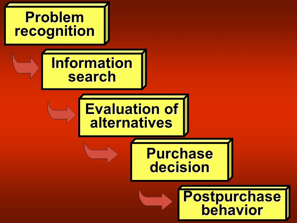 Problemrecognition Informationsearch Evaluation of alternatives Purchasedecision Postpurchasebehavior