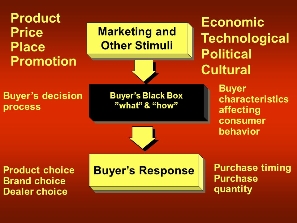 Marketing and Other Stimuli Marketing and Other Stimuli Buyer's Black Box what & how Buyer's Black Box what & how Buyer's Response Product Price Place Promotion Economic Technological Political Cultural Buyer characteristics affecting consumer behavior Buyer's decision process Product choice Brand choice Dealer choice Purchase timing Purchase quantity
