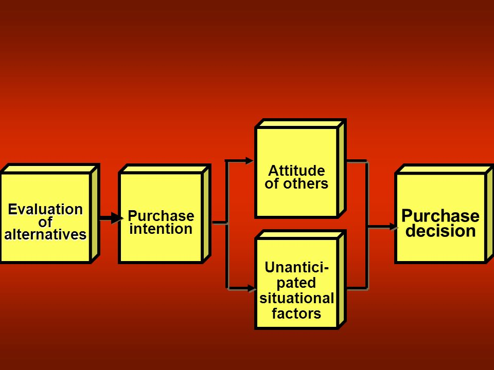 Evaluationofalternatives Purchase intention Unantici- pated situational factors Attitude of others Purchase decision