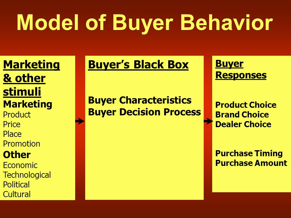 Model of Buyer Behavior Marketing & other stimuli Marketing Product Price Place Promotion Other Economic Technological Political Cultural Buyer's Black Box Buyer Characteristics Buyer Decision Process Buyer Responses Product Choice Brand Choice Dealer Choice Purchase Timing Purchase Amount