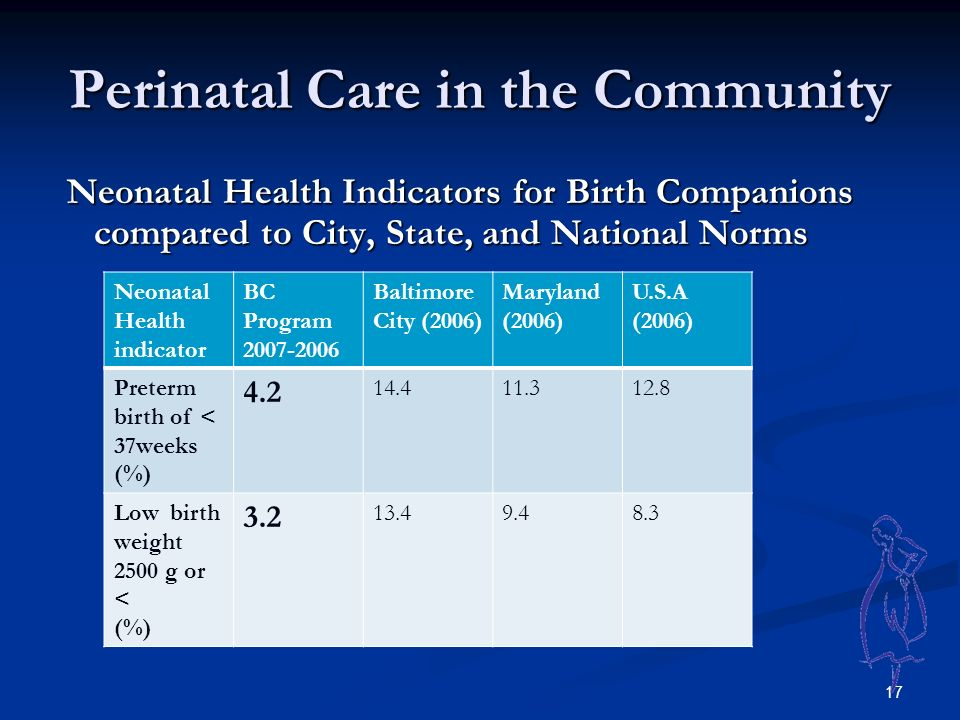 17 Perinatal Care in the Community Neonatal Health Indicators for Birth Companions compared to City, State, and National Norms Neonatal Health Indicators for Birth Companions compared to City, State, and National Norms Neonatal Health indicator BC Program Baltimore City (2006) Maryland (2006) U.S.A (2006) Preterm birth of < 37weeks (%) Low birth weight 2500 g or < (%)