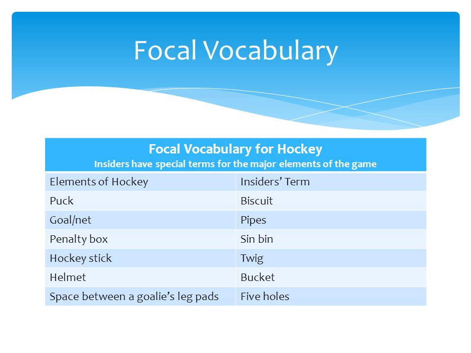 Focal Vocabulary for Hockey Insiders have special terms for the major elements of the game Elements of HockeyInsiders' Term PuckBiscuit Goal/netPipes Penalty boxSin bin Hockey stickTwig HelmetBucket Space between a goalie's leg padsFive holes Focal Vocabulary