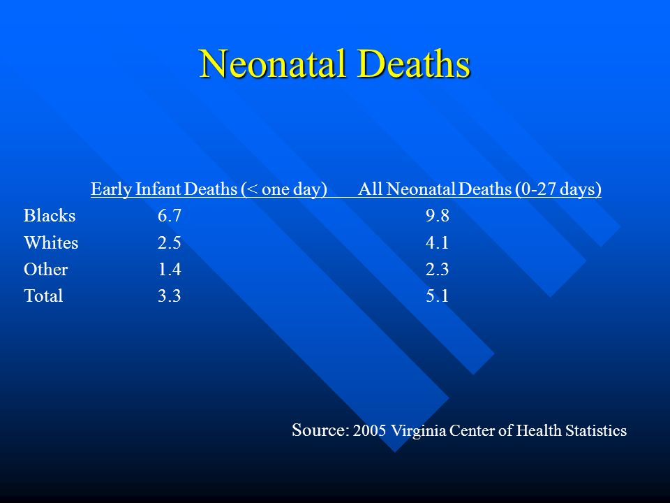 Neonatal Deaths Early Infant Deaths (< one day) All Neonatal Deaths (0-27 days) Blacks Whites Other Total Source: 2005 Virginia Center of Health Statistics