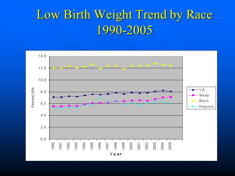 Low Birth Weight Trend by Race