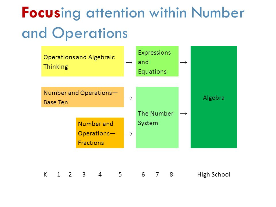 Focusing attention within Number and Operations Operations and Algebraic Thinking Expressions and Equations Algebra  Number and Operations— Base Ten  The Number System  Number and Operations— Fractions  K High School