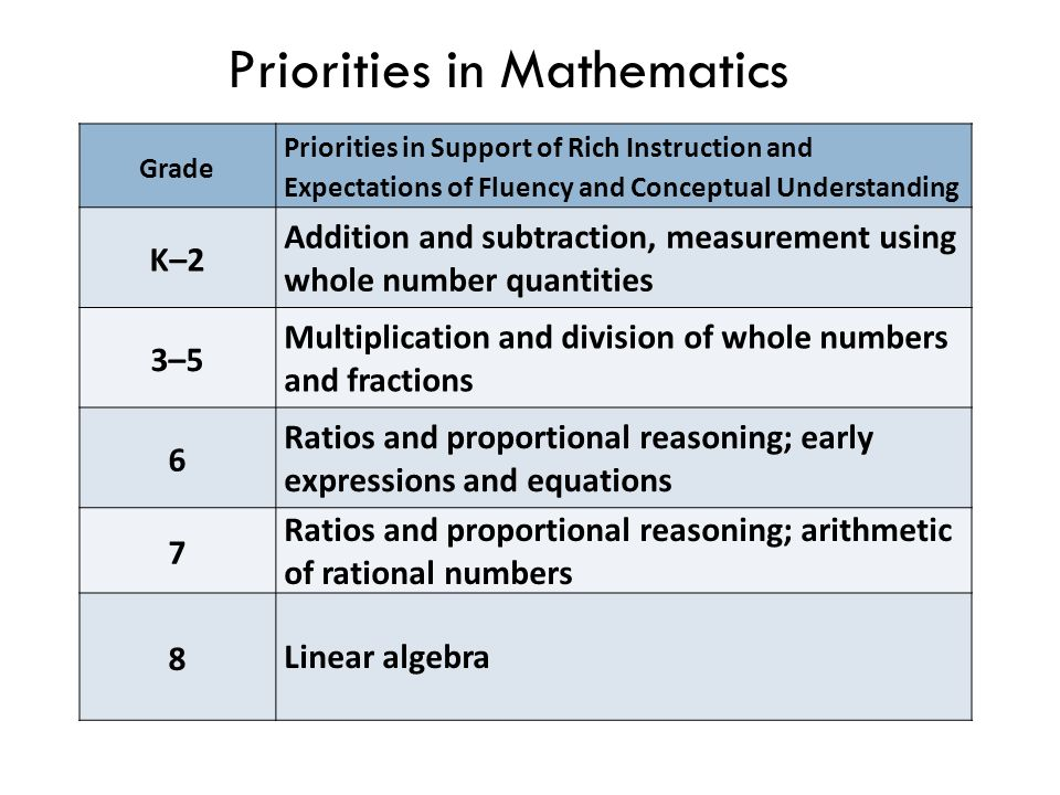 Grade Priorities in Support of Rich Instruction and Expectations of Fluency and Conceptual Understanding K–2 Addition and subtraction, measurement using whole number quantities 3–5 Multiplication and division of whole numbers and fractions 6 Ratios and proportional reasoning; early expressions and equations 7 Ratios and proportional reasoning; arithmetic of rational numbers 8 Linear algebra Priorities in Mathematics