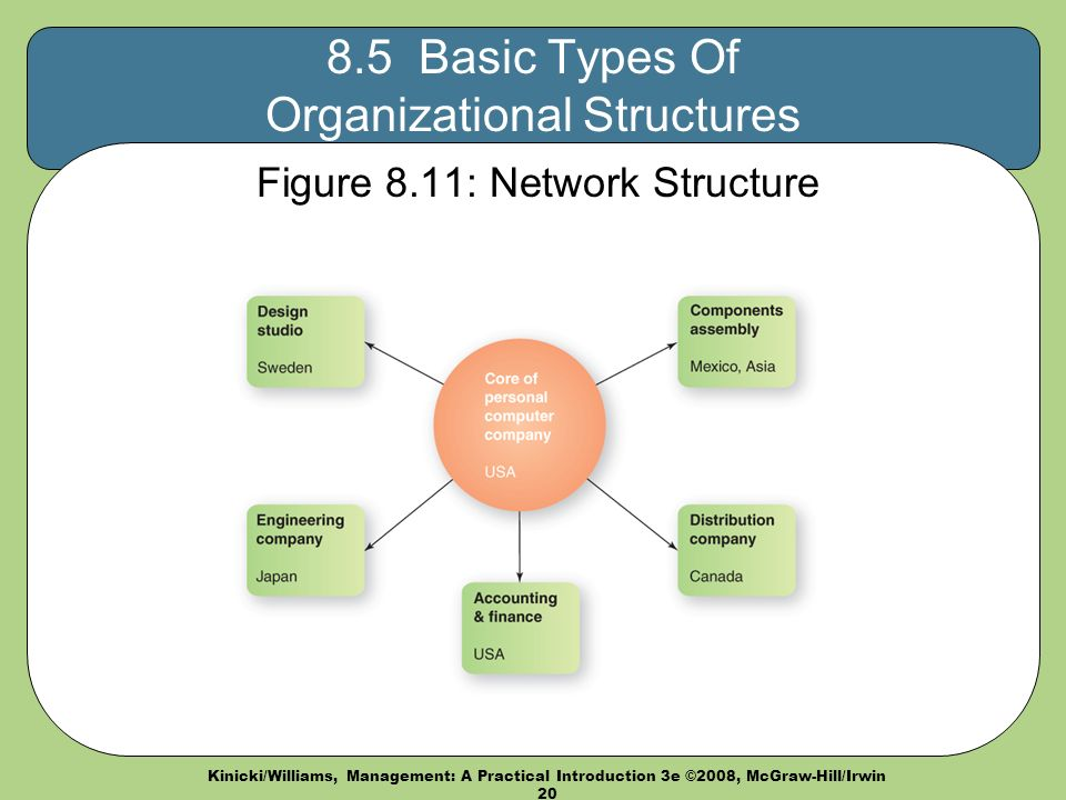 Kinicki/Williams, Management: A Practical Introduction 3e ©2008, McGraw-Hill/Irwin Basic Types Of Organizational Structures Figure 8.11: Network Structure