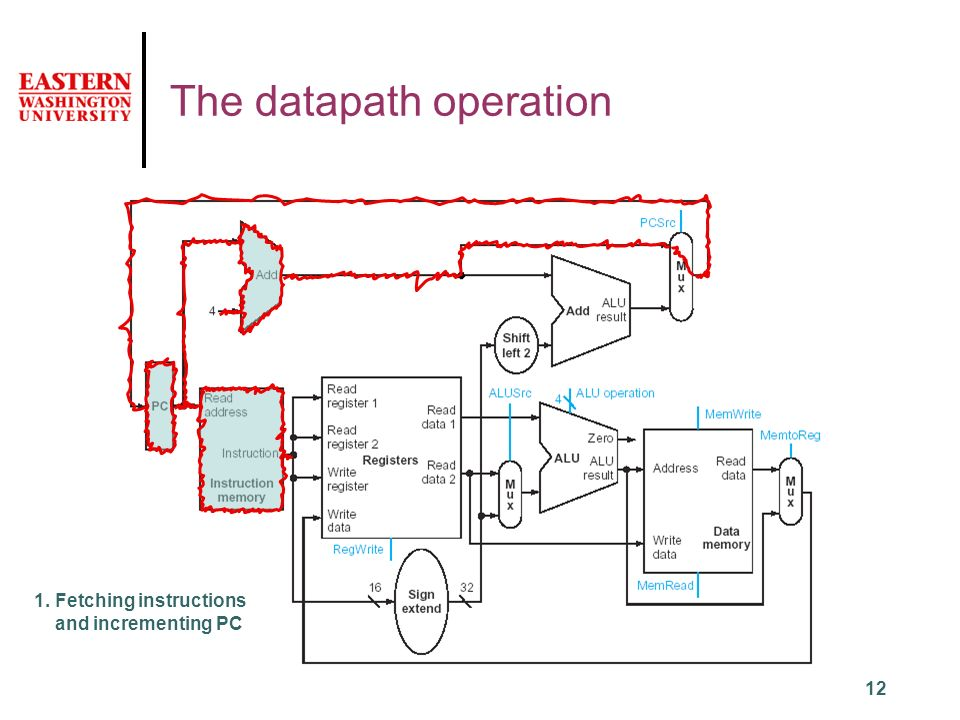 12 The datapath operation 1. Fetching instructions and incrementing PC