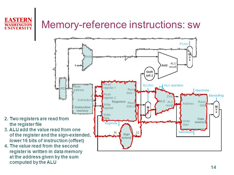 14 Memory-reference instructions: sw 2. Two registers are read from the register file 3.