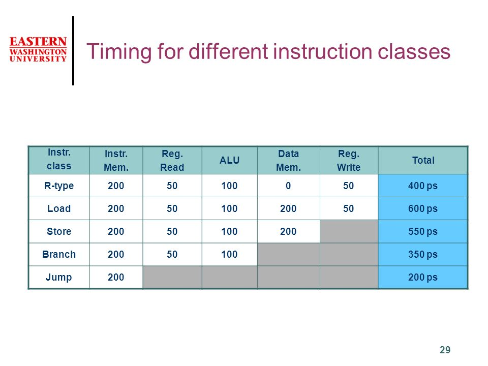 29 Timing for different instruction classes Instr.